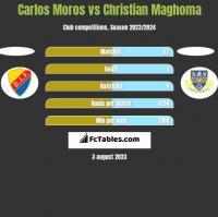 Carlos Moros vs Christian Maghoma h2h player stats