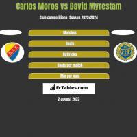 Carlos Moros vs David Myrestam h2h player stats