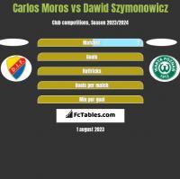 Carlos Moros vs Dawid Szymonowicz h2h player stats