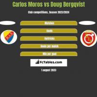 Carlos Moros vs Doug Bergqvist h2h player stats