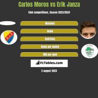 Carlos Moros vs Erik Janza h2h player stats