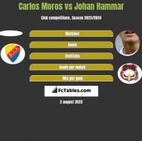 Carlos Moros vs Johan Hammar h2h player stats