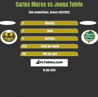 Carlos Moros vs Joona Toivio h2h player stats