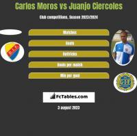Carlos Moros vs Juanjo Ciercoles h2h player stats
