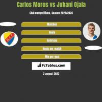 Carlos Moros vs Juhani Ojala h2h player stats