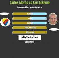 Carlos Moros vs Kari Arkivuo h2h player stats