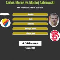 Carlos Moros vs Maciej Dabrowski h2h player stats