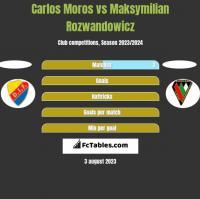 Carlos Moros vs Maksymilian Rozwandowicz h2h player stats