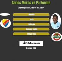Carlos Moros vs Pa Konate h2h player stats