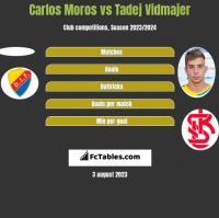 Carlos Moros vs Tadej Vidmajer h2h player stats