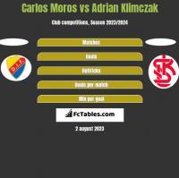 Carlos Moros vs Adrian Klimczak h2h player stats