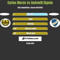 Carlos Moros vs Godswill Ekpolo h2h player stats