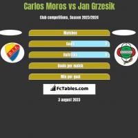 Carlos Moros vs Jan Grzesik h2h player stats