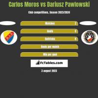 Carlos Moros vs Dariusz Pawlowski h2h player stats