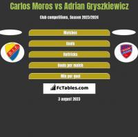 Carlos Moros vs Adrian Gryszkiewicz h2h player stats
