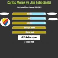 Carlos Moros vs Jan Sobocinski h2h player stats