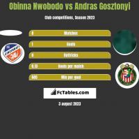 Obinna Nwobodo vs Andras Gosztonyi h2h player stats