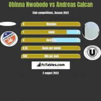 Obinna Nwobodo vs Andreas Calcan h2h player stats