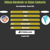 Obinna Nwobodo vs Bojan Sankovic h2h player stats