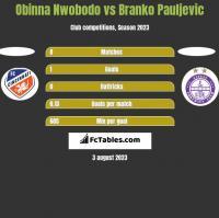 Obinna Nwobodo vs Branko Pauljevic h2h player stats