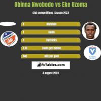 Obinna Nwobodo vs Eke Uzoma h2h player stats