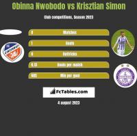 Obinna Nwobodo vs Krisztian Simon h2h player stats