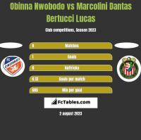 Obinna Nwobodo vs Marcolini Dantas Bertucci Lucas h2h player stats