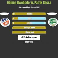 Obinna Nwobodo vs Patrik Bacsa h2h player stats