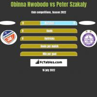 Obinna Nwobodo vs Peter Szakaly h2h player stats