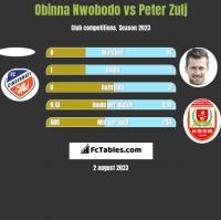 Obinna Nwobodo vs Peter Zulj h2h player stats