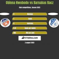 Obinna Nwobodo vs Barnabas Racz h2h player stats
