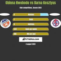 Obinna Nwobodo vs Barna Kesztyus h2h player stats