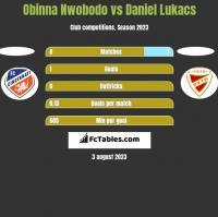 Obinna Nwobodo vs Daniel Lukacs h2h player stats