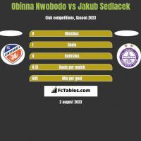 Obinna Nwobodo vs Jakub Sedlacek h2h player stats