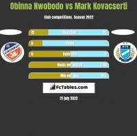 Obinna Nwobodo vs Mark Kovacserti h2h player stats