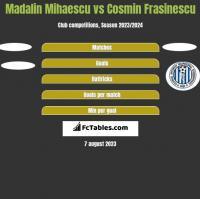 Madalin Mihaescu vs Cosmin Frasinescu h2h player stats