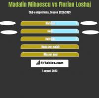 Madalin Mihaescu vs Florian Loshaj h2h player stats