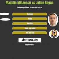 Madalin Mihaescu vs Julien Begue h2h player stats