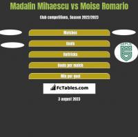 Madalin Mihaescu vs Moise Romario h2h player stats