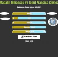 Madalin Mihaescu vs Ionut Francisc Cristea h2h player stats