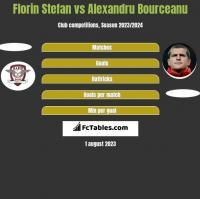 Florin Stefan vs Alexandru Bourceanu h2h player stats