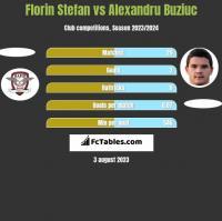 Florin Stefan vs Alexandru Buziuc h2h player stats