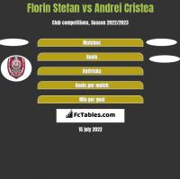 Florin Stefan vs Andrei Cristea h2h player stats