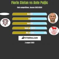 Florin Stefan vs Ante Puljic h2h player stats