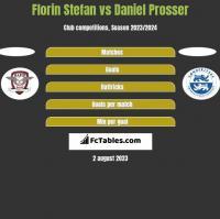 Florin Stefan vs Daniel Prosser h2h player stats