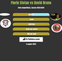 Florin Stefan vs David Bruno h2h player stats