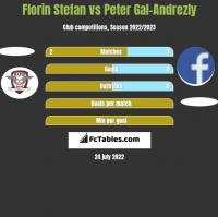 Florin Stefan vs Peter Gal-Andrezly h2h player stats
