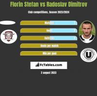 Florin Stefan vs Radoslav Dimitrov h2h player stats
