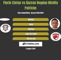 Florin Stefan vs Razvan Bogdan Nichita Patriche h2h player stats