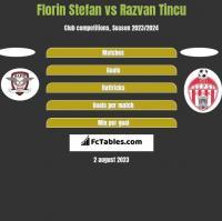 Florin Stefan vs Razvan Tincu h2h player stats